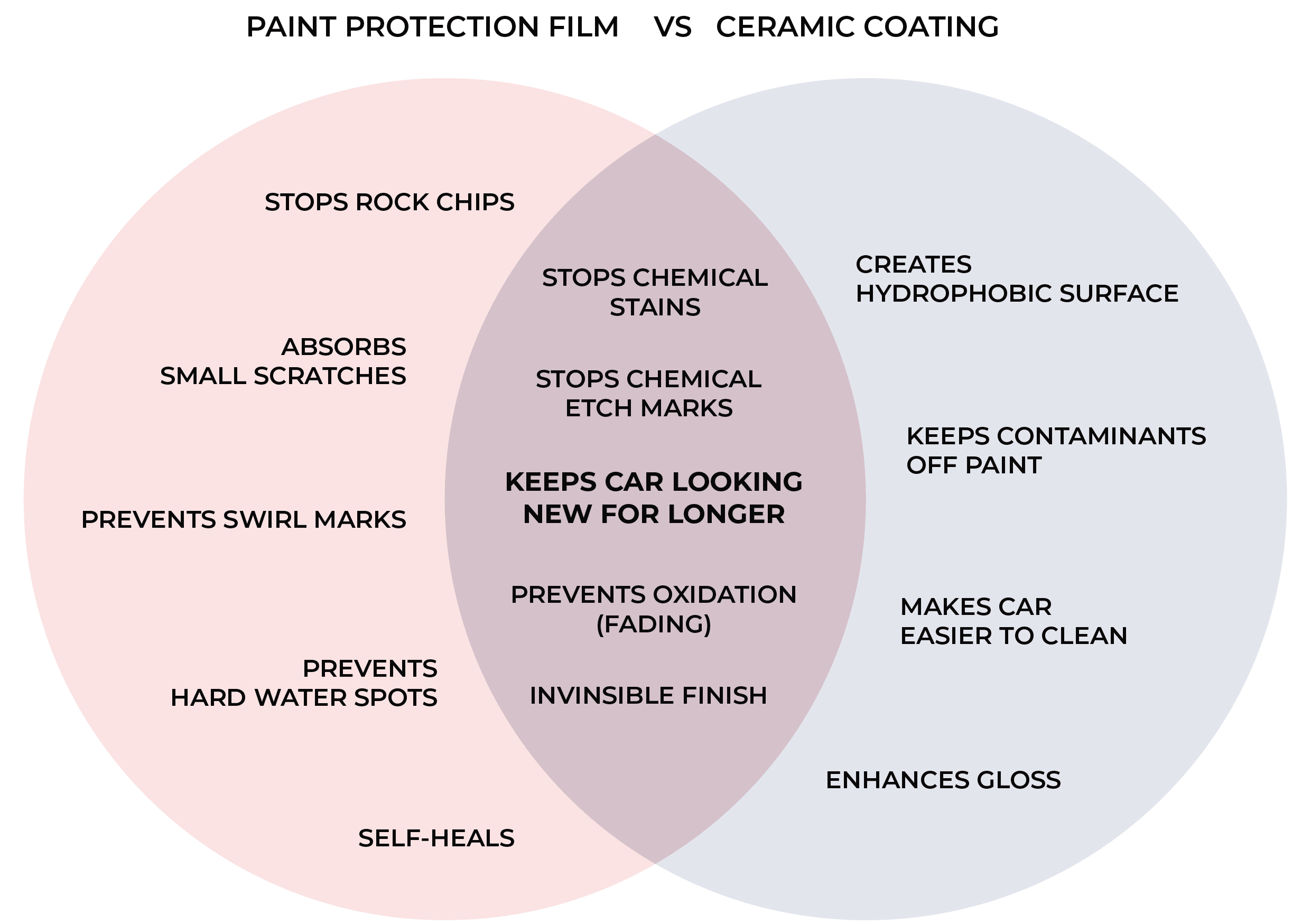 paint correction vs ceramic coatings